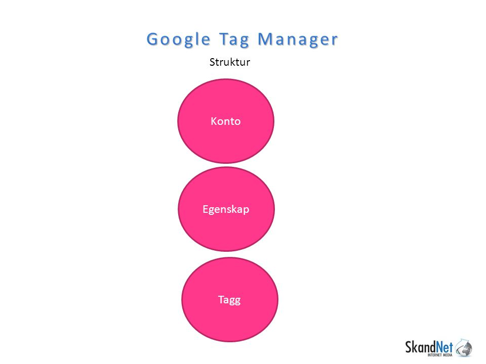 Struktur Google Tag Manager Konto Egenskap Tagg