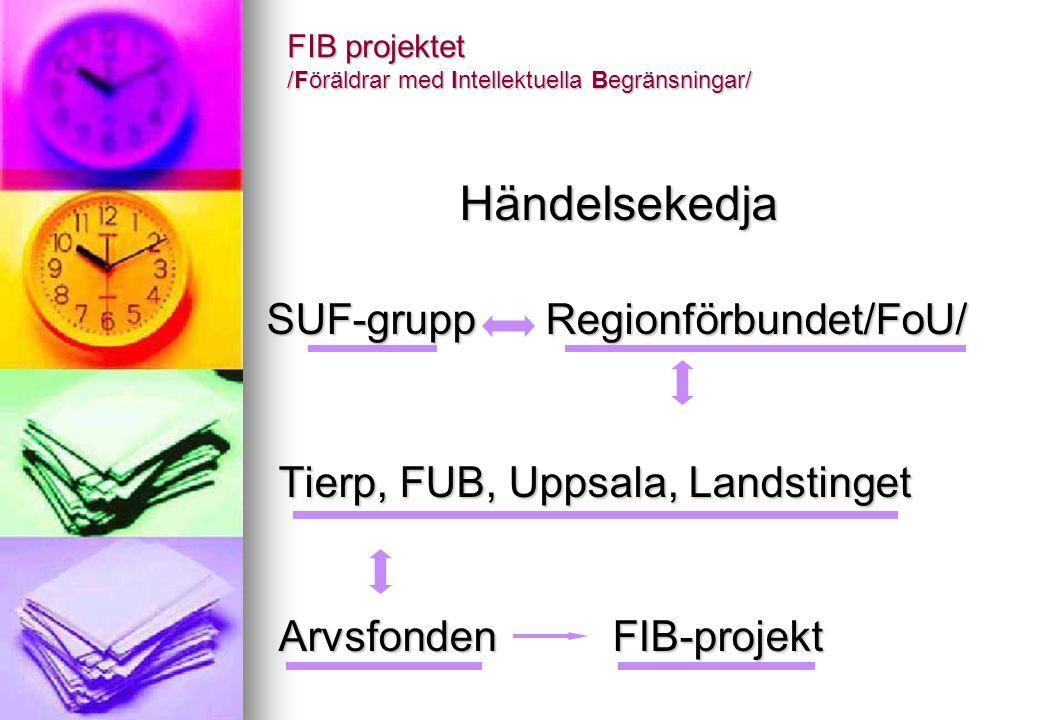 FIB projektet /Föräldrar med Intellektuella Begränsningar/ Händelsekedja SUF-grupp Regionförbundet/FoU/ SUF-grupp Regionförbundet/FoU/ Tierp, FUB, Upp