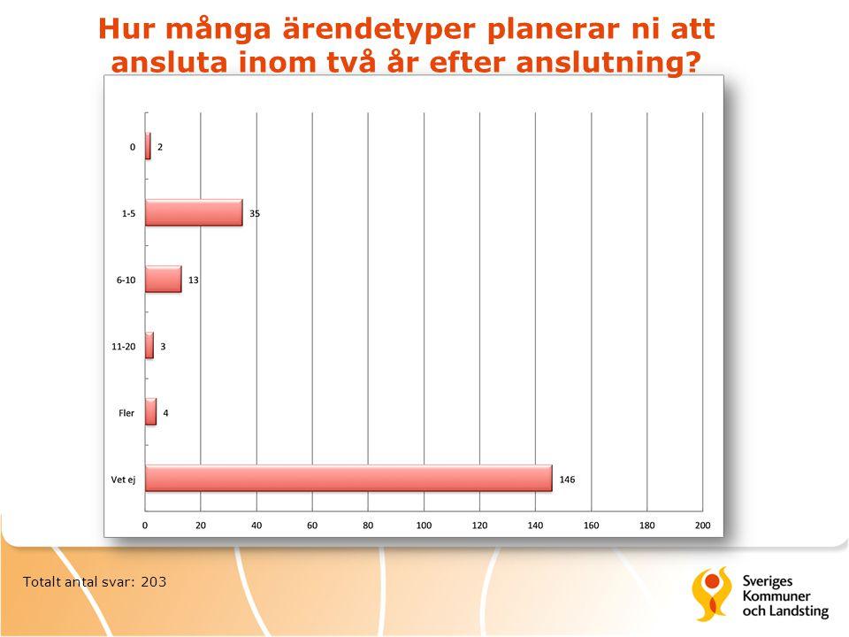 Totalt antal svar: 203 Hur många ärendetyper planerar ni att ansluta inom två år efter anslutning?