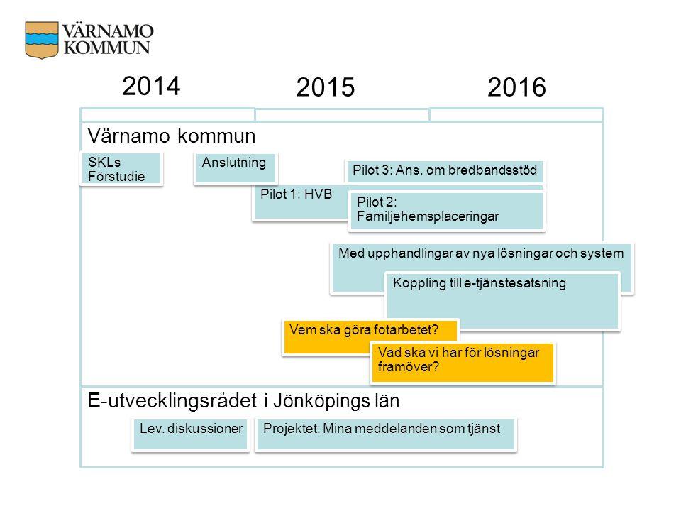 2014 20162015 Värnamo kommun SKLs Förstudie E-utvecklingsrådet i Jönköpings län Projektet: Mina meddelanden som tjänst Lev. diskussioner Med upphandli