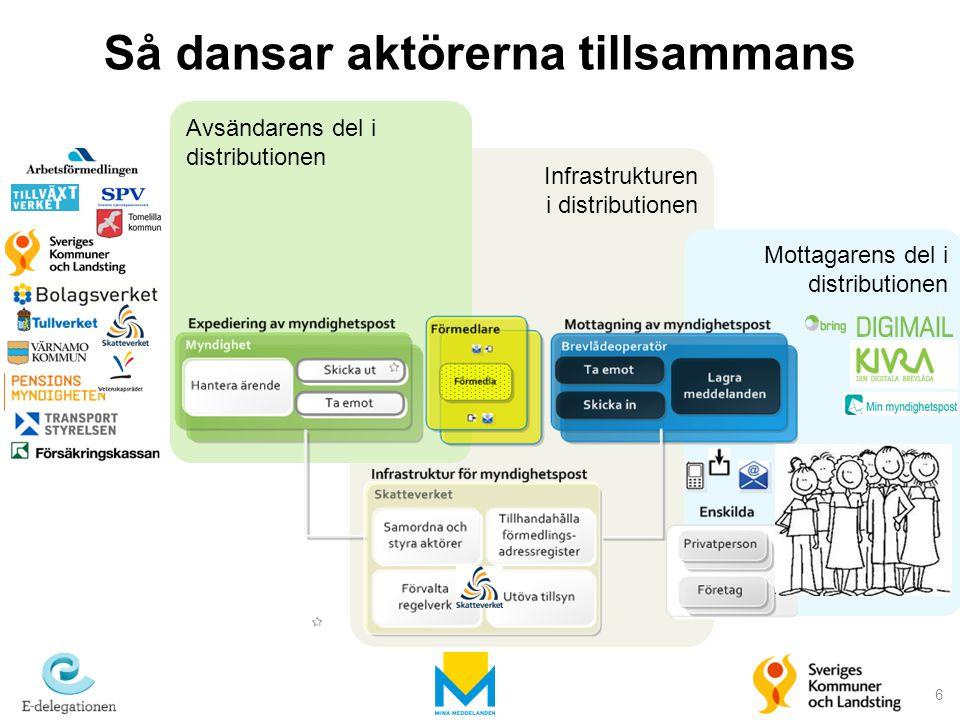 Infrastrukturen i distributionen Mottagarens del i distributionen Avsändarens del i distributionen 6 Så dansar aktörerna tillsammans 6
