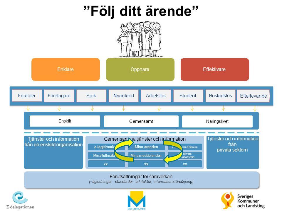 Gemensamma tjänster och information Tjänster och information från en enskild organisation Gemensamt Enskilt Näringslivet e-legitimationMina ärenden Mi