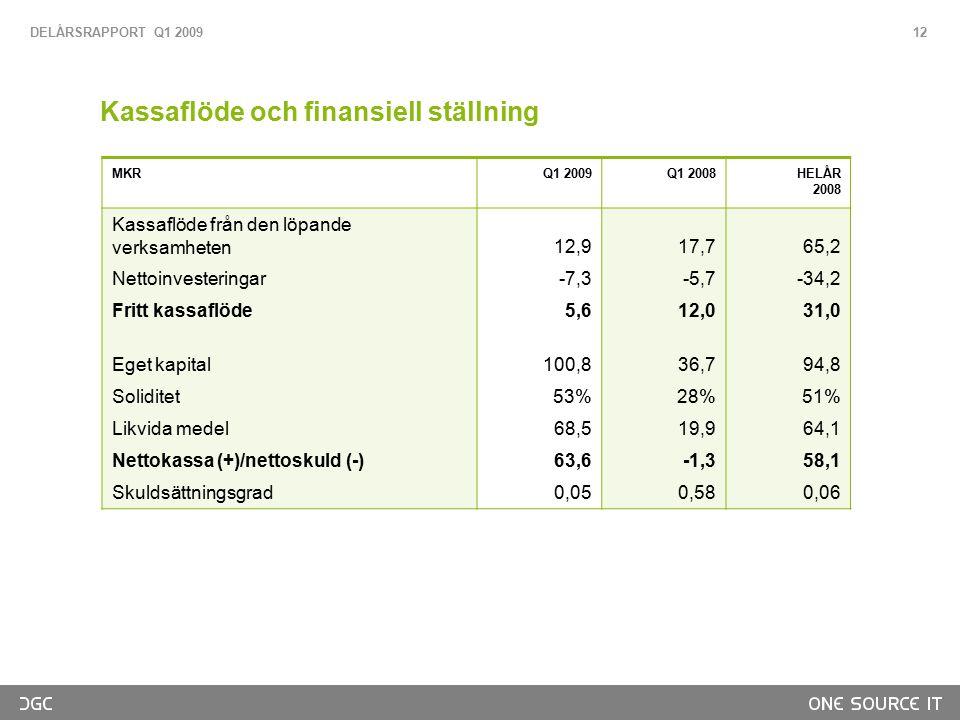 Kassaflöde och finansiell ställning MKRQ1 2009Q1 2008HELÅR 2008 Kassaflöde från den löpande verksamheten12,917,765,2 Nettoinvesteringar-7,3-5,7-34,2 F