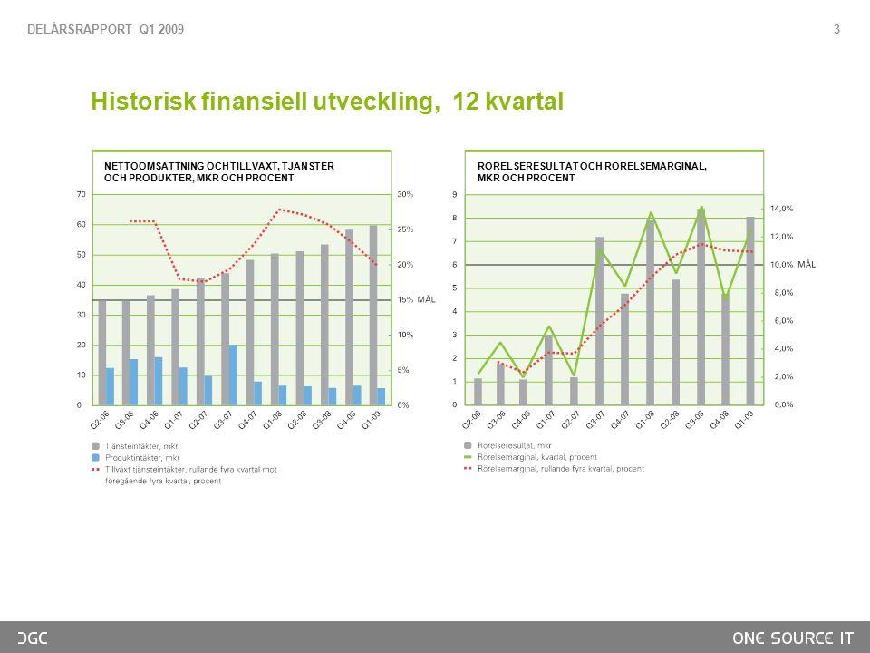 Historisk finansiell utveckling, 12 kvartal DELÅRSRAPPORT Q1 2009 3 NETTOOMSÄTTNING OCH TILLVÄXT, TJÄNSTER OCH PRODUKTER, MKR OCH PROCENT RÖRELSERESULTAT OCH RÖRELSEMARGINAL, MKR OCH PROCENT