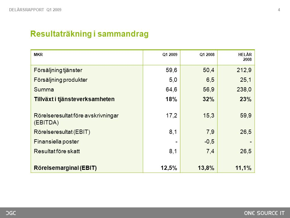Resultaträkning i sammandrag MKRQ1 2009Q1 2008HELÅR 2008 Försäljning tjänster59,650,4212,9 Försäljning produkter5,06,525,1 Summa64,656,9238,0 Tillväxt i tjänsteverksamheten18%32%23% Rörelseresultat före avskrivningar (EBITDA) 17,215,359,9 Rörelseresultat (EBIT)8,17,926,5 Finansiella poster--0,5- Resultat före skatt8,17,426,5 Rörelsemarginal (EBIT)12,5%13,8%11,1% DELÅRSRAPPORT Q1 2009 4