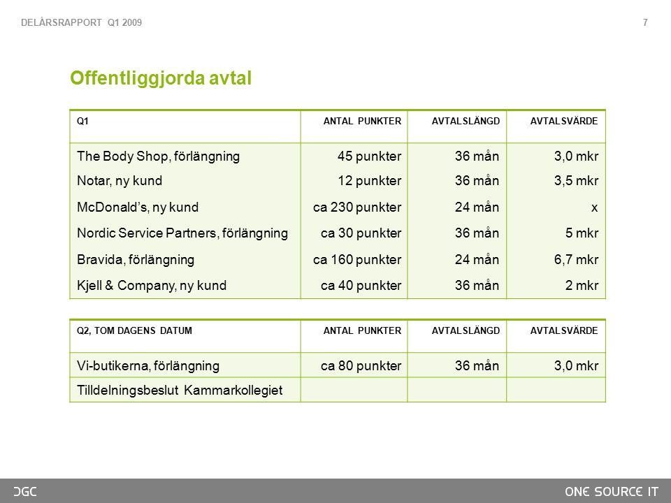 Offentliggjorda avtal Q1 ANTAL PUNKTERAVTALSLÄNGDAVTALSVÄRDE The Body Shop, förlängning 45 punkter36 mån3,0 mkr Notar, ny kund12 punkter36 mån3,5 mkr McDonald's, ny kundca 230 punkter24 månx Nordic Service Partners, förlängningca 30 punkter36 mån5 mkr Bravida, förlängningca 160 punkter24 mån6,7 mkr Kjell & Company, ny kundca 40 punkter36 mån2 mkr Q2, TOM DAGENS DATUM ANTAL PUNKTERAVTALSLÄNGDAVTALSVÄRDE Vi-butikerna, förlängningca 80 punkter36 mån3,0 mkr Tilldelningsbeslut Kammarkollegiet DELÅRSRAPPORT Q1 2009 7
