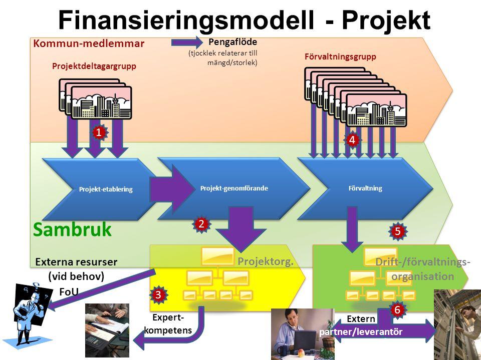 Finansieringsmodell - Projekt Sambruk Projekt-etablering Projekt-genomförande Förvaltning Kommun-medlemmar Projektorg. Pengaflöde (tjocklek relaterar