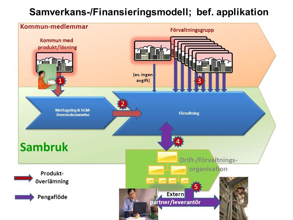 Samverkans-/Finansieringsmodell; bef. applikation www.sambruk.se Sambruk Mottagning & SGM- överenskommelse Förvaltning Kommun-medlemmar Pengaflöde Kom