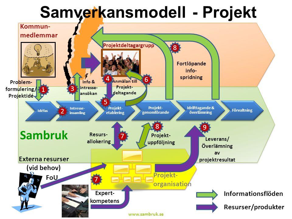 Samverkansmodell - Projekt www.sambruk.se Sambruk Idéfas Intresse- insamling Projekt- etablering Projekt- genomförande Idrifttagande & överlämning För