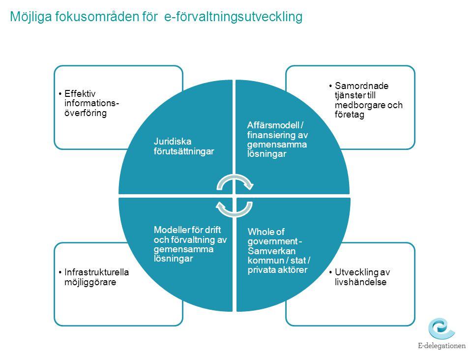 Möjliga fokusområden för e-förvaltningsutveckling Utveckling av livshändelse Infrastrukturella möjliggörare Samordnade tjänster till medborgare och fö