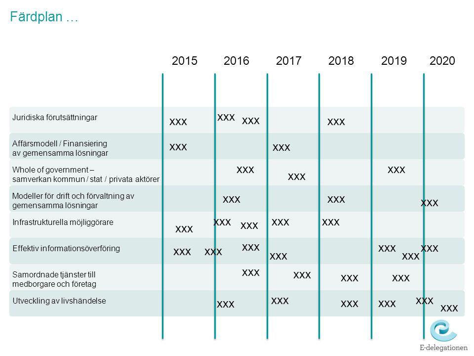 Utveckling av livshändelse Färdplan … Samordnade tjänster till medborgare och företag Effektiv informationsöverföring Infrastrukturella möjliggörare M