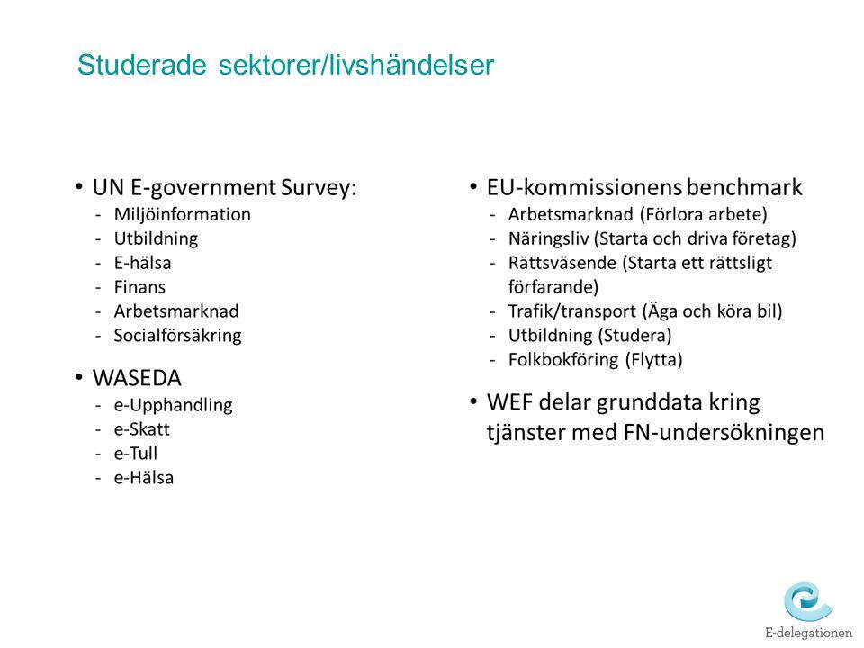 Möjliga fokusområden för e-förvaltningsutveckling Utveckling av livshändelse Infrastrukturella möjliggörare Samordnade tjänster till medborgare och företag Effektiv informations- överföring Juridiska förutsättningar Affärsmodell / finansiering av gemensamma lösningar Whole of government - Samverkan kommun / stat / privata aktörer Modeller för drift och förvaltning av gemensamma lösningar