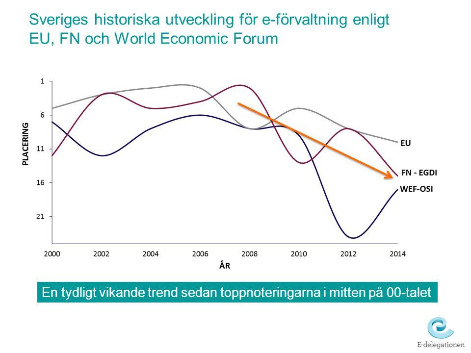 Sveriges historiska utveckling för e-förvaltning enligt EU, FN och World Economic Forum En tydligt vikande trend sedan toppnoteringarna i mitten på 00