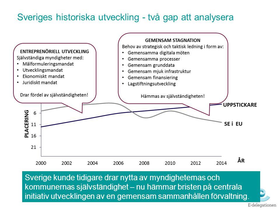 Sveriges historiska utveckling - två gap att analysera Sverige kunde tidigare drar nytta av myndigheternas och kommunernas självständighet – nu hämmar