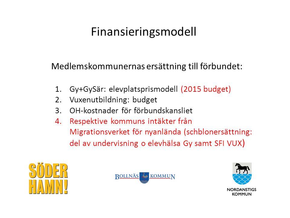 Finansieringsmodell Medlemskommunernas ersättning till förbundet: 1.Gy+GySär: elevplatsprismodell (2015 budget) 2.Vuxenutbildning: budget 3.OH-kostnader för förbundskansliet 4.Respektive kommuns intäkter från Migrationsverket för nyanlända (schblonersättning: del av undervisning o elevhälsa Gy samt SFI VUX )