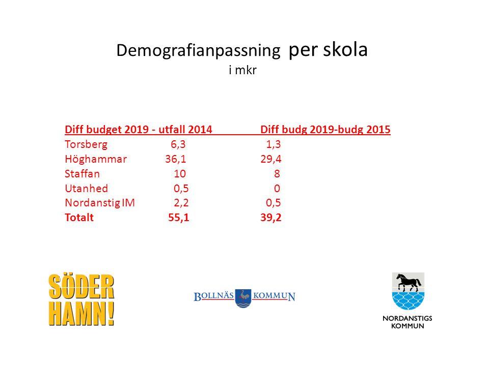 Demografianpassning per skola i mkr Diff budget 2019 - utfall 2014Diff budg 2019-budg 2015 Torsberg 6,3 1,3 Höghammar 36,129,4 Staffan 10 8 Utanhed 0,5 0 Nordanstig IM 2,2 0,5 Totalt 55,139,2