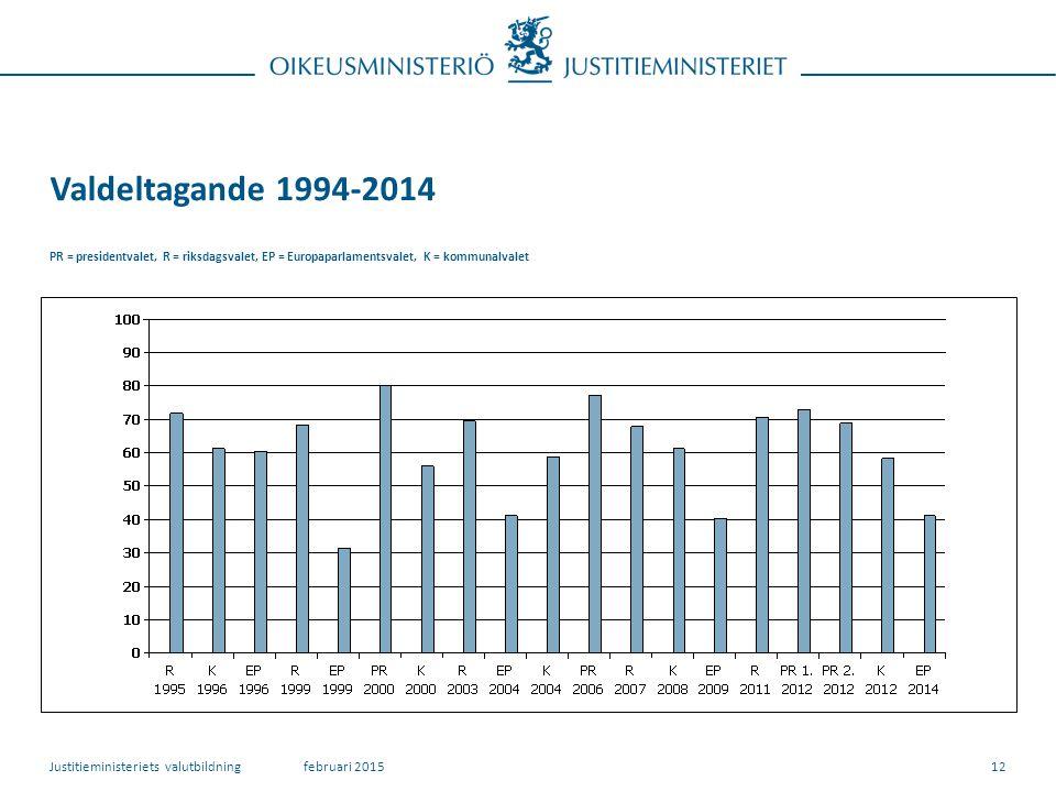Valdeltagande 1994-2014 PR = presidentvalet, R = riksdagsvalet, EP = Europaparlamentsvalet, K = kommunalvalet februari 2015Justitieministeriets valutbildning12