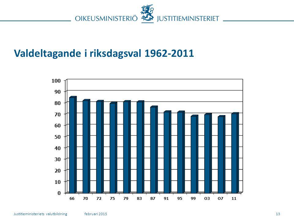 Valdeltagande i riksdagsval 1962-2011 februari 2015Justitieministeriets valutbildning13