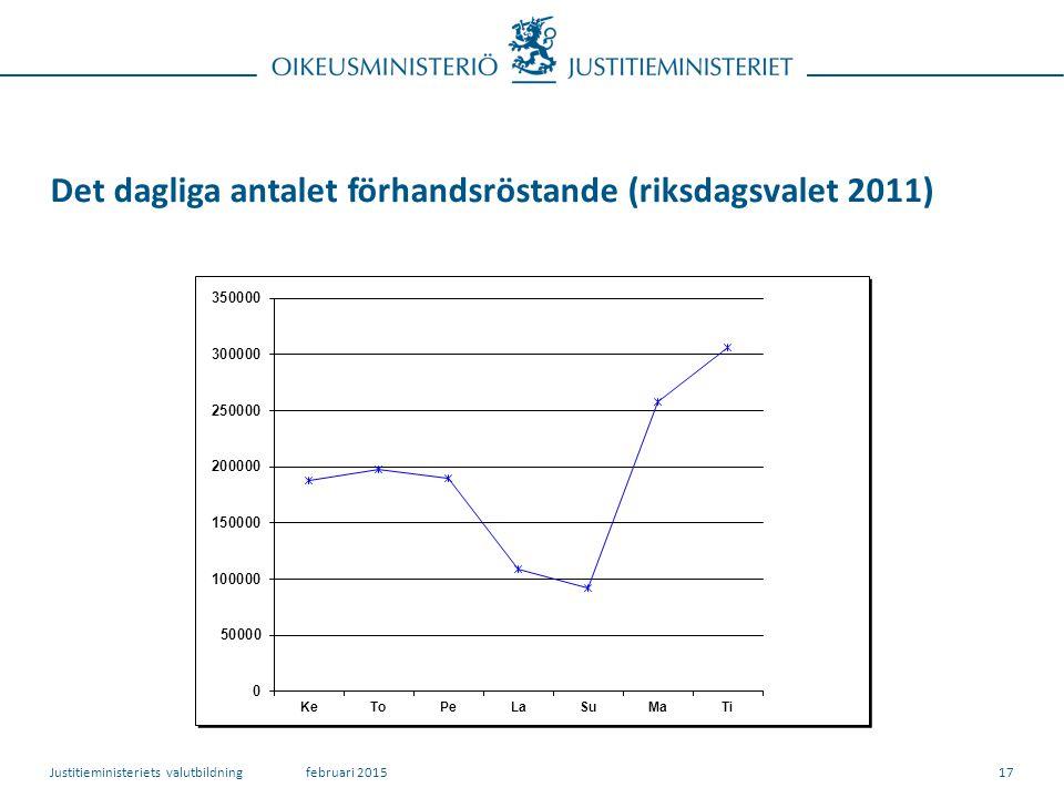 Det dagliga antalet förhandsröstande (riksdagsvalet 2011) februari 2015Justitieministeriets valutbildning17