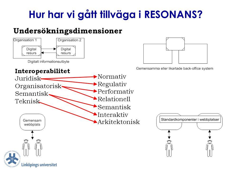 Hur har vi gått tillväga i RESONANS? Undersökningsdimensioner Interoperabilitet Juridisk Organisatorisk Semantisk Teknisk Normativ Regulativ Performat