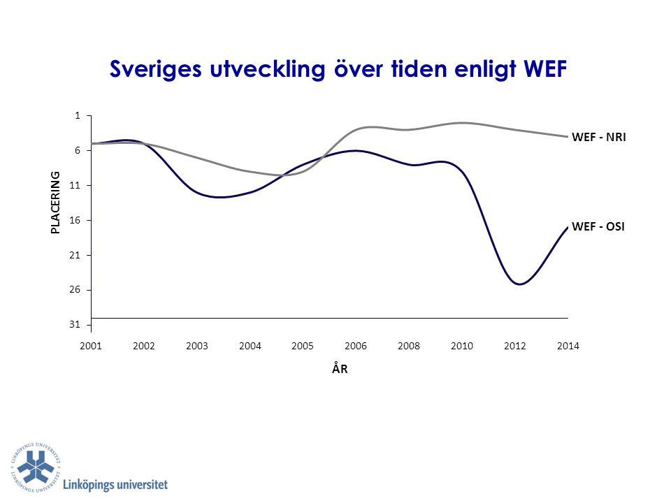 Sveriges utveckling över tiden enligt WEF PLACERING ÅR WEF - NRI WEF - OSI