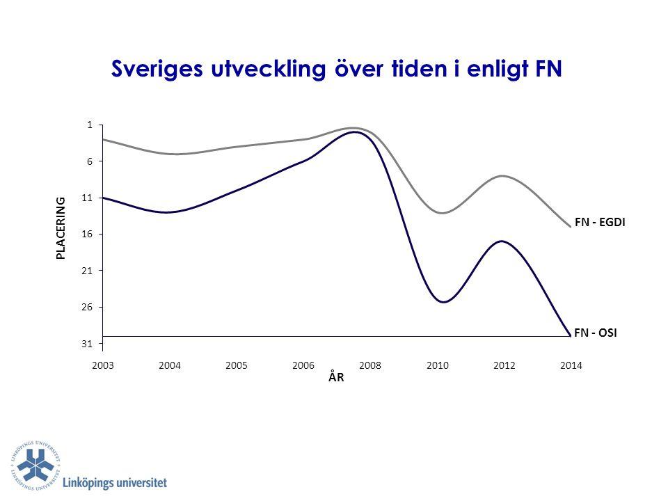 Sveriges utveckling över tiden i enligt FN PLACERING ÅR FN - OSI FN - EGDI