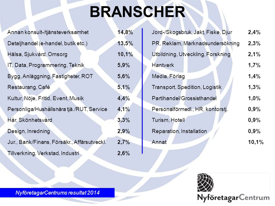 NyföretagarCentrums resultat 2014 BRANSCHER Annan konsult-/tjänsteverksamhet14,8% Detaljhandel (e-handel, butik etc.)13,5% Hälsa, Sjukvård, Omsorg10,1% IT, Data, Programmering, Teknik5,9% Bygg, Anläggning, Fastigheter, ROT5,6% Restaurang, Café 5,1% Kultur, Nöje, Fritid, Event, Musik 4,4% Personliga/Hushållsnära tjä./RUT, Service 4,1% Hår, Skönhetsvård3,3% Design, Inredning 2,9% Jur., Bank/Finans, Försäkr., Affärsutveckl.