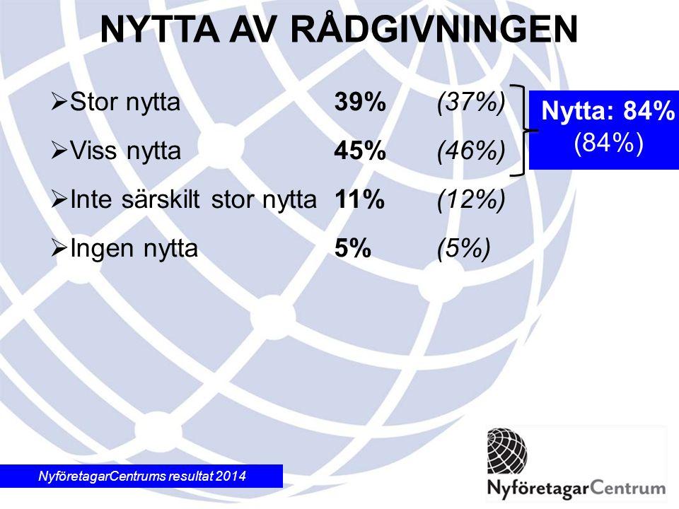 NyföretagarCentrums resultat 2014  Stor nytta  Viss nytta  Inte särskilt stor nytta  Ingen nytta 39%(37%) 45%(46%) 11%(12%) 5%(5%) NYTTA AV RÅDGIVNINGEN Nytta: 84% (84%)