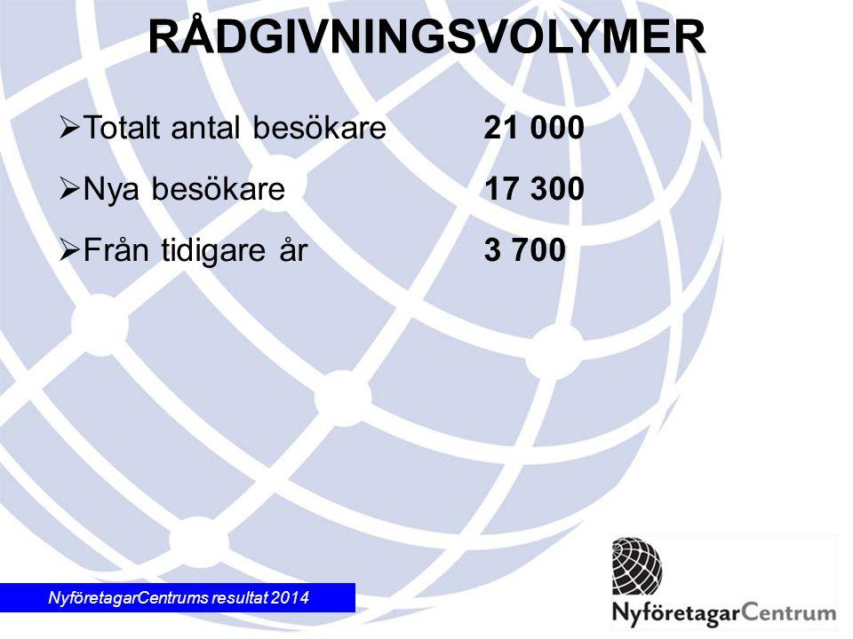 NyföretagarCentrums resultat 2014 9 100  Antal företagsstarter (startdatum under 2014) ANTAL FÖRETAGSSTARTER
