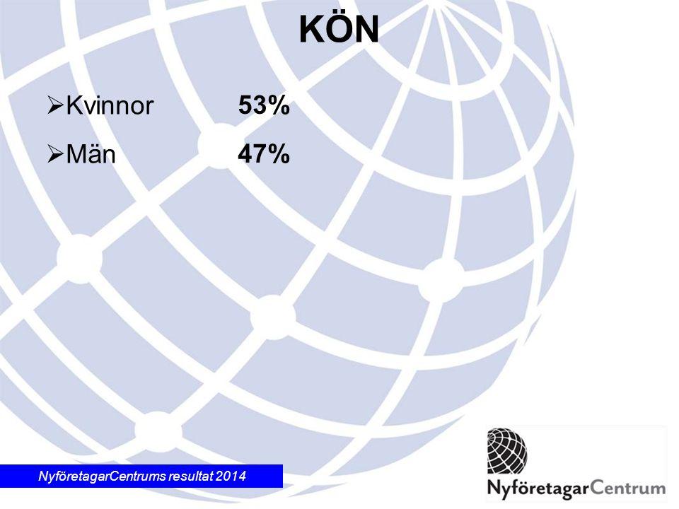 NyföretagarCentrums resultat 2014 53% 47%  Kvinnor  Män KÖN