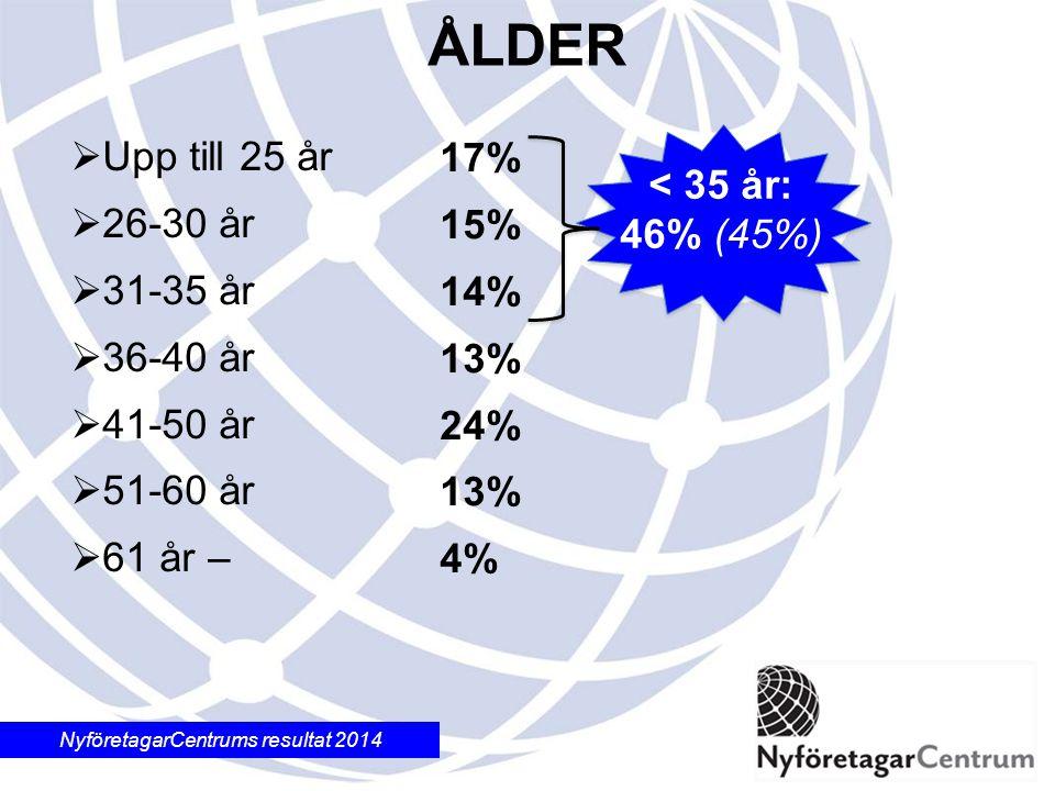 NyföretagarCentrums resultat 2014 17% 15% 14% 13% 24% 13% 4%  Upp till 25 år  26-30 år  31-35 år  36-40 år  41-50 år  51-60 år  61 år – ÅLDER < 35 år: 46% (45%)