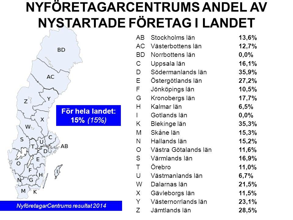 NYFÖRETAGARCENTRUMS ANDEL AV NYSTARTADE FÖRETAG I LANDET För hela landet: 15% (15%) NyföretagarCentrums resultat 2014 ABStockholms län13,6% ACVästerbottens län12,7% BDNorrbottens län0,0% CUppsala län16,1% DSödermanlands län35,9% EÖstergötlands län27,2% FJönköpings län10,5% G Kronobergs län17,7% HKalmar län6,5% I Gotlands län0,0% K Blekinge län35,3% M Skåne län15,3% N Hallands län15,2% O Västra Götalands län11,6% S Värmlands län16,9% T Örebro 11,0% U Västmanlands län6,7% W Dalarnas län21,5% X Gävleborgs län11,5% Y Västernorrlands län23,1% Z Jämtlands län28,5%