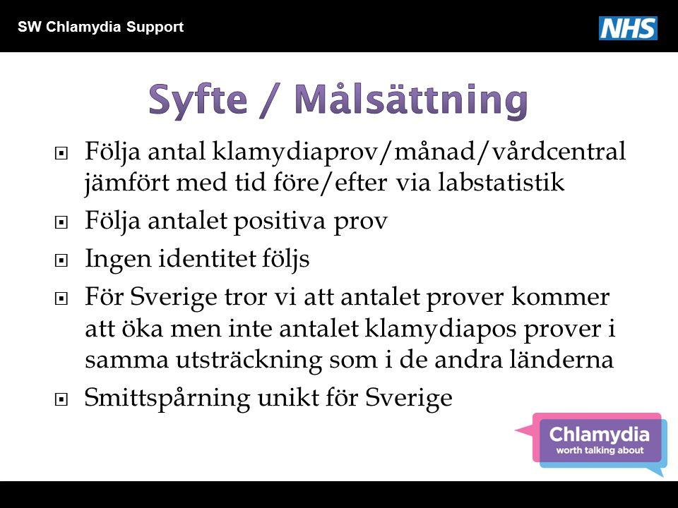 SW Chlamydia Support  Vanlig  Asymtomatiskt /mörkertal  Sexuellt överförd  Kan ge bestående men  Lättbehandlad bakteriell infektion