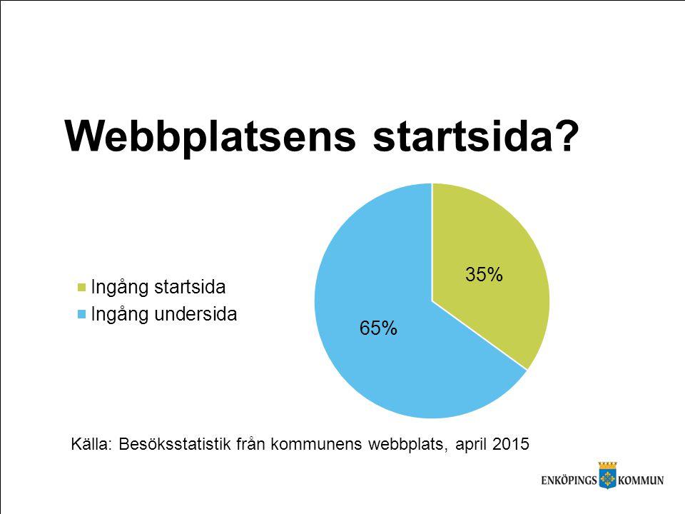 Webbplatsens startsida? Källa: Besöksstatistik från kommunens webbplats, april 2015