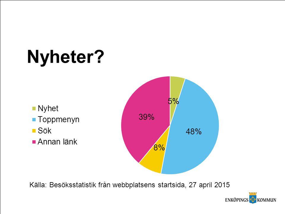 Nyheter Källa: Besöksstatistik från webbplatsens startsida, 27 april 2015