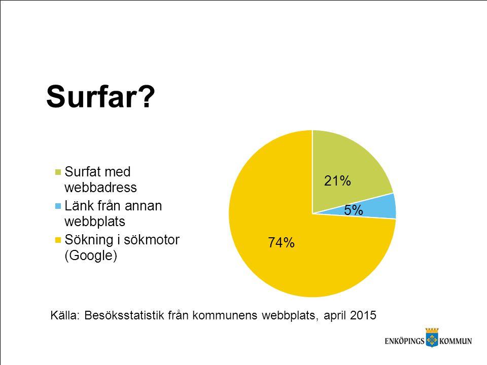 Surfar Källa: Besöksstatistik från kommunens webbplats, april 2015