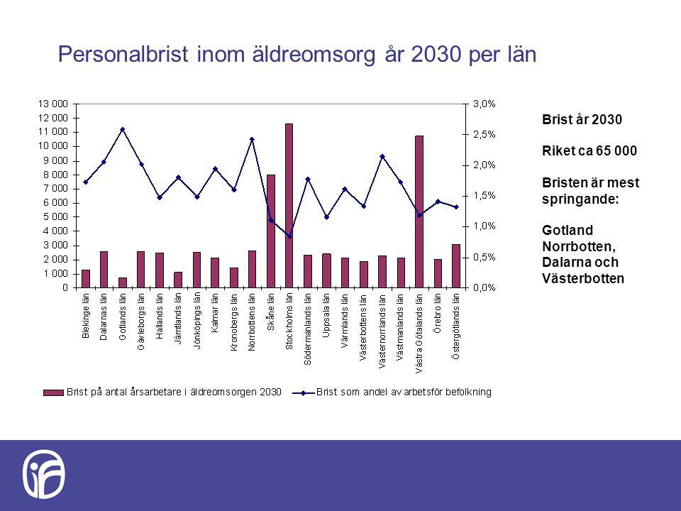 Personalbrist inom äldreomsorg år 2030 per län Brist år 2030 Riket ca 65 000 Bristen är mest springande: Gotland Norrbotten, Dalarna och Västerbotten