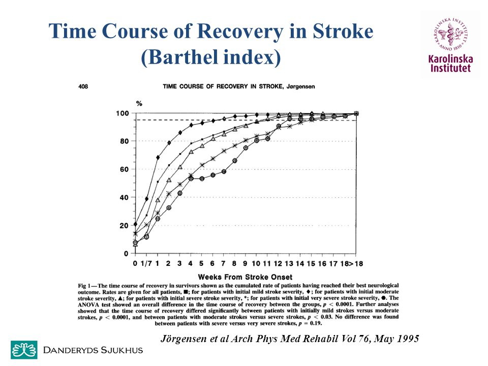 Time Course of Recovery in Stroke (Barthel index) Jörgensen et al Arch Phys Med Rehabil Vol 76, May 1995