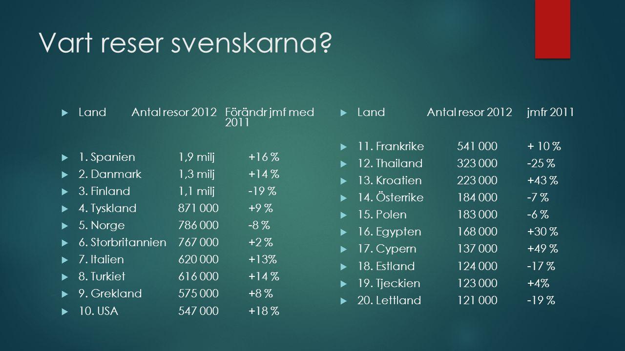 Vart reser svenskarna. Land Antal resor 2012 Förändr jmf med 2011  1.