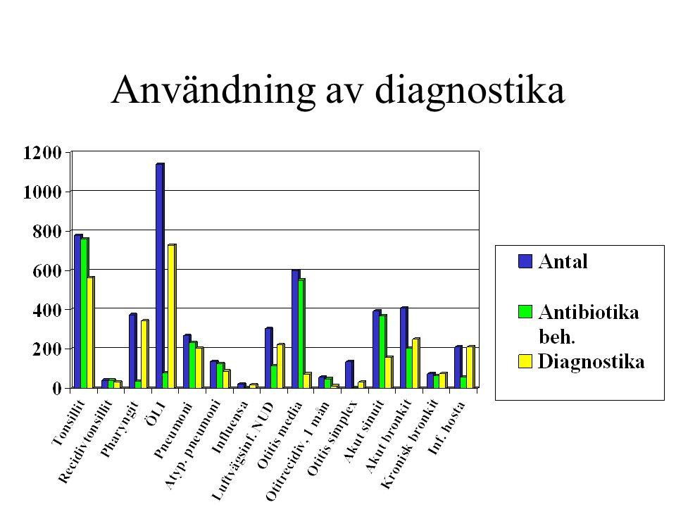 Akut otit hos barn 2000 och 2002 >2 -15 år, n=311 22 ingen behandling > 2-15 år, n=222 24 ingen behandling