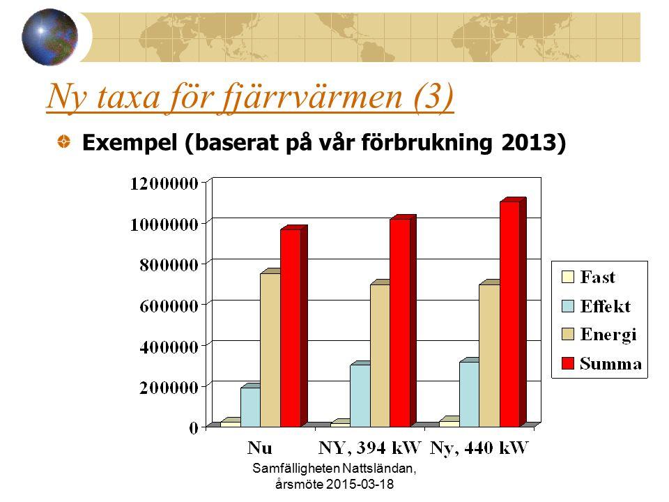 Ny taxa för fjärrvärmen (3) Exempel (baserat på vår förbrukning 2013) Samfälligheten Nattsländan, årsmöte 2015-03-18
