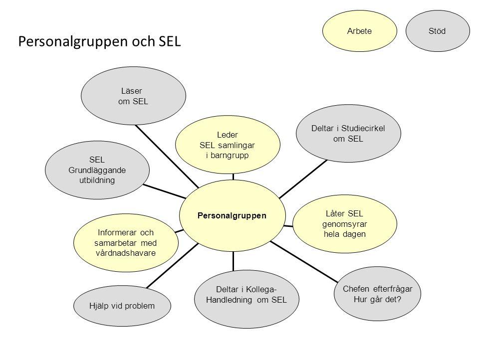 SEL Grundläggande utbildning Informerar och samarbetar med vårdnadshavare Deltar i Kollega- Handledning om SEL Låter SEL genomsyrar hela dagen Deltar