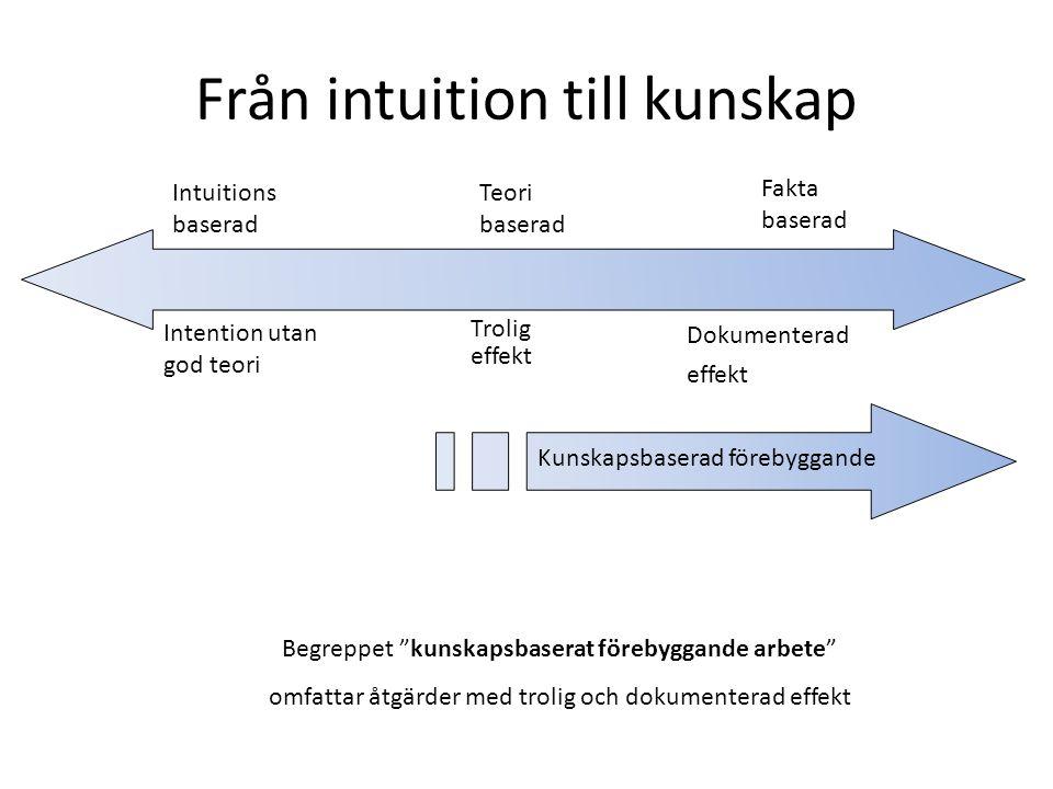 Från intuition till kunskap Intuitions baserad Teori baserad Fakta baserad Intention utan god teori Trolig effekt Dokumenterad effekt Kunskapsbaserad