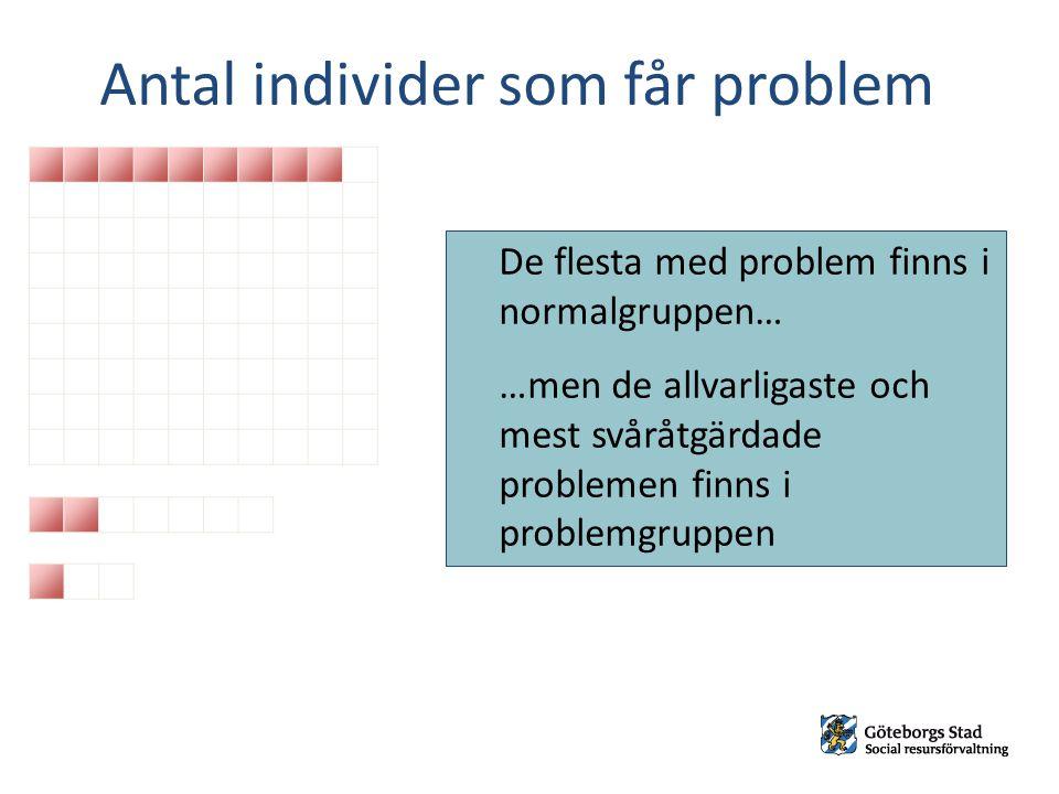 Antal individer som får problem De flesta med problem finns i normalgruppen… …men de allvarligaste och mest svåråtgärdade problemen finns i problemgru