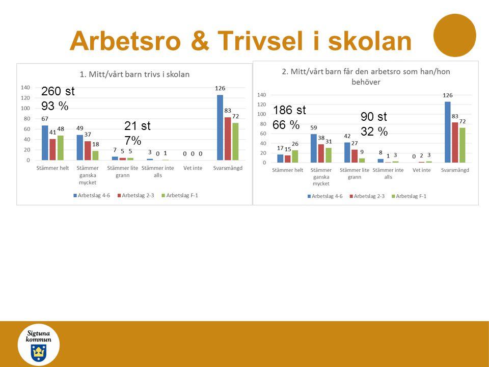Arbetsro & Trivsel i skolan 260 st 93 % 21 st 7% 90 st 32 % 186 st 66 %