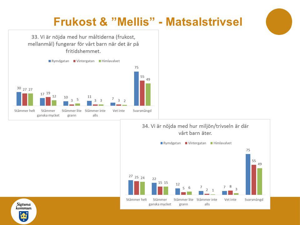 """Frukost & """"Mellis"""" - Matsalstrivsel"""