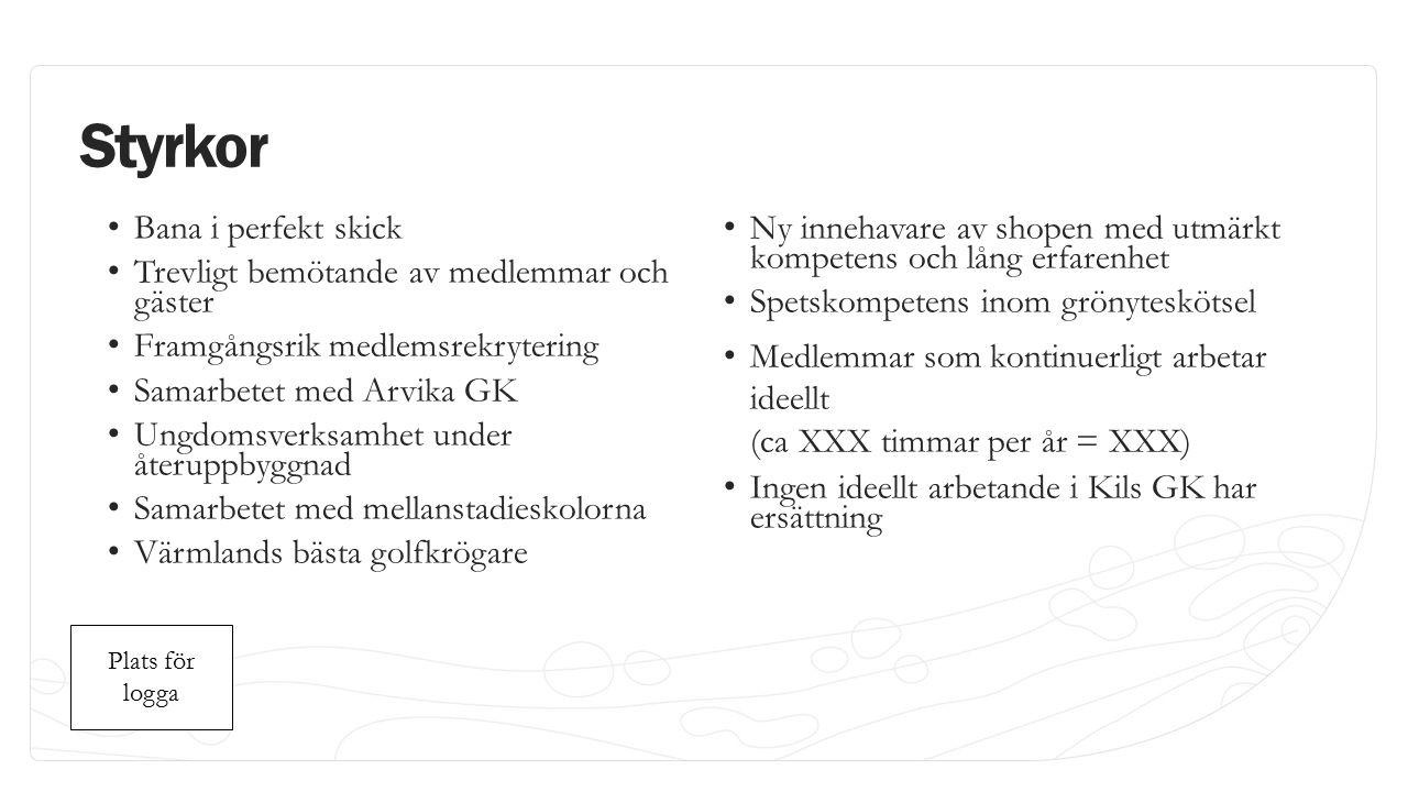Plats för logga Plats för logga Styrkor Bana i perfekt skick Trevligt bemötande av medlemmar och gäster Framgångsrik medlemsrekrytering Samarbetet med Arvika GK Ungdomsverksamhet under återuppbyggnad Samarbetet med mellanstadieskolorna Värmlands bästa golfkrögare Ny innehavare av shopen med utmärkt kompetens och lång erfarenhet Spetskompetens inom grönyteskötsel Medlemmar som kontinuerligt arbetar ideellt (ca XXX timmar per år = XXX) Ingen ideellt arbetande i Kils GK har ersättning