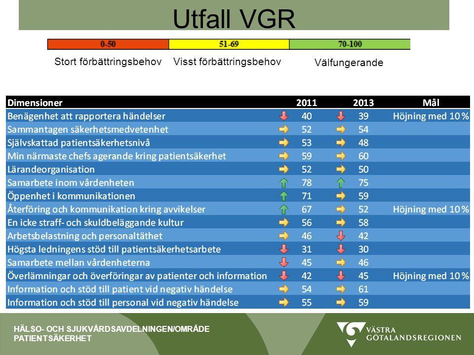 HÄLSO- OCH SJUKVÅRDSAVDELNINGEN/OMRÅDE PATIENTSÄKERHET Utfall VGR Stort förbättringsbehovVisst förbättringsbehov Välfungerande
