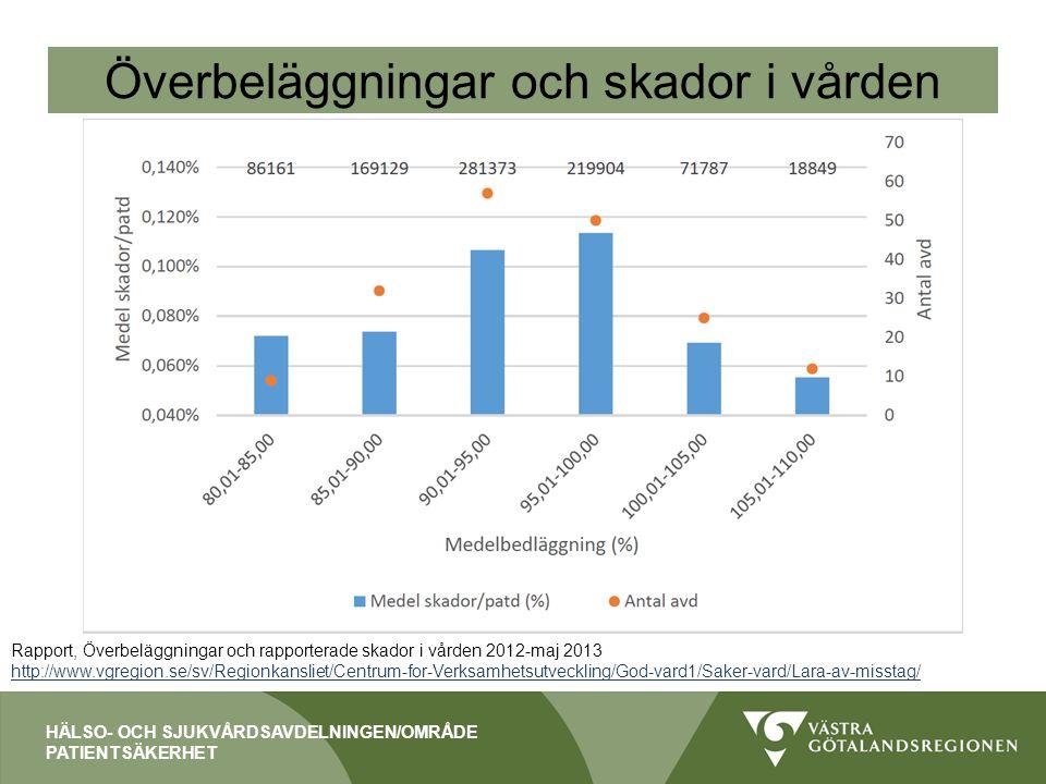 Överbeläggningar och skador i vården Rapport, Överbeläggningar och rapporterade skador i vården 2012-maj 2013 http://www.vgregion.se/sv/Regionkansliet