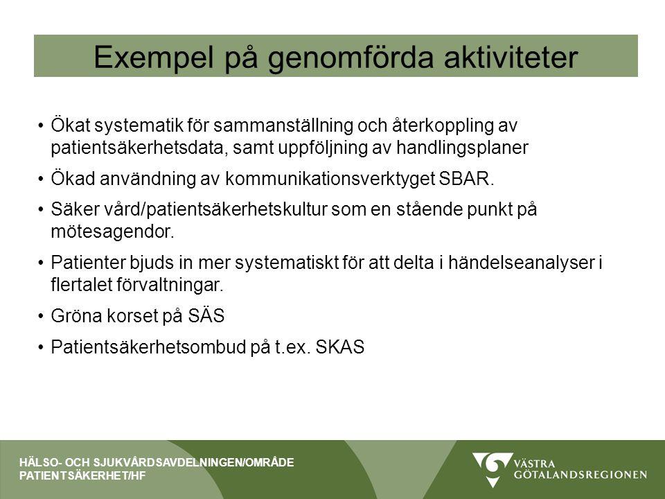 Exempel på genomförda aktiviteter Ökat systematik för sammanställning och återkoppling av patientsäkerhetsdata, samt uppföljning av handlingsplaner Ök